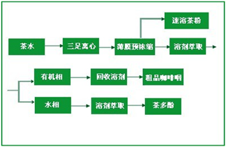 茶多酚膜澄清除杂 膜浓缩设备提取工艺优势详解