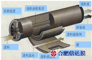 信达膜卷式膜组件 PE耐高温膜元件